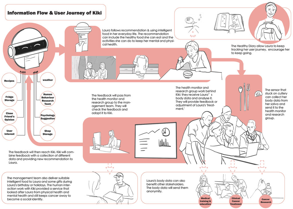 User experience Storyboard